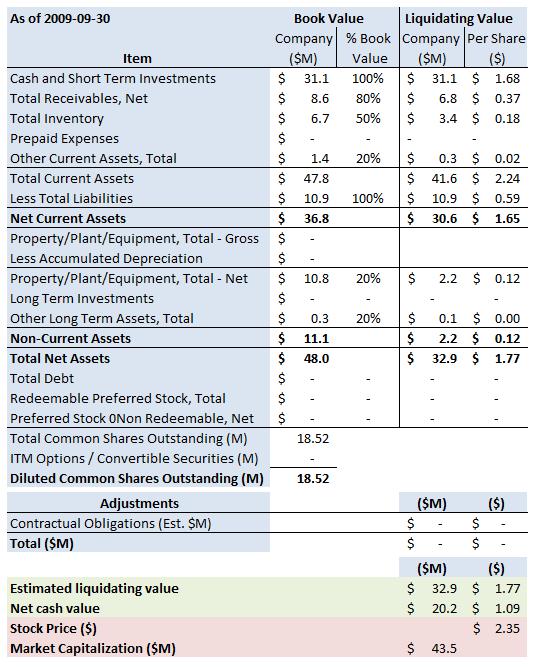 DRAD Summary 2009 9 30