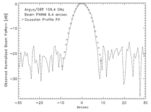 observed beam of 6.4 arcsec is the smallest beam observed to date with the GBT