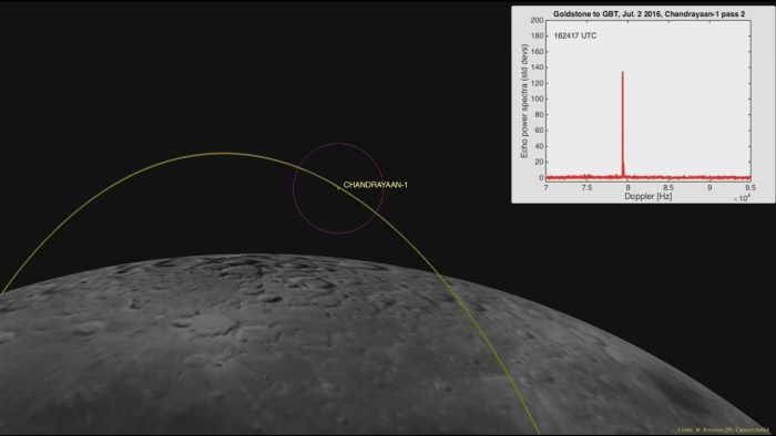 image of the moon showing location of spacecraft. GBT received radar signal as an inset.