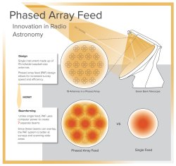 layout of the newly designed Phased Array Feed receive