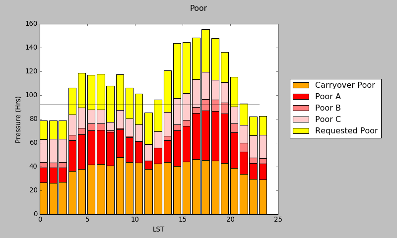 pressure plot - poor