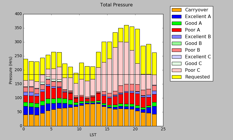 graphical table of total pressure for all weather categories