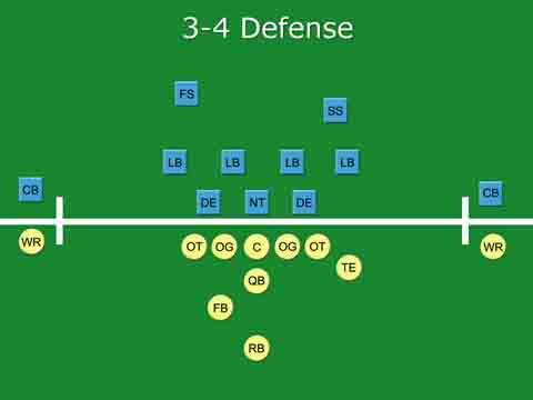 3-4-Defense