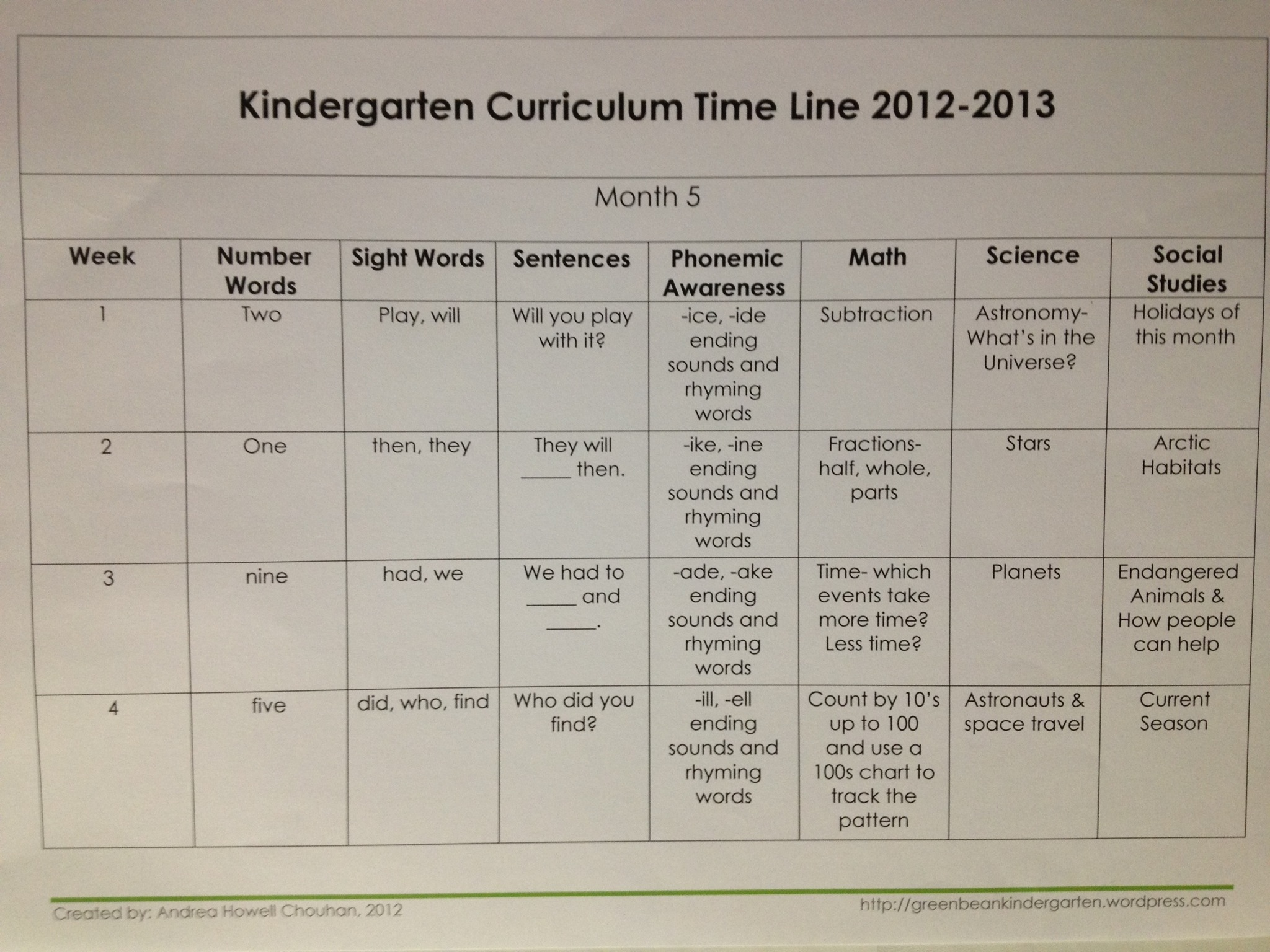 Kindergarten Lesson Plans Month By Month Style