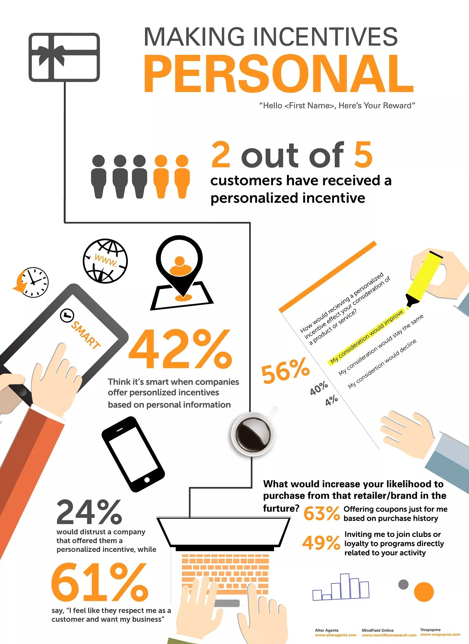 New Research Study Reveals Consumer Preferences For