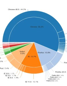 also why pie charts are better than bar greenbook rh greenbookblog