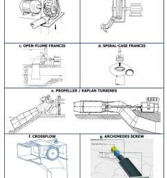 relative efficiencies a water turbine  [ 850 x 1040 Pixel ]
