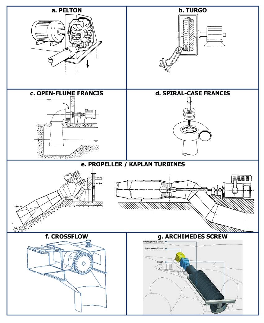 hight resolution of relative efficiencies a water turbine