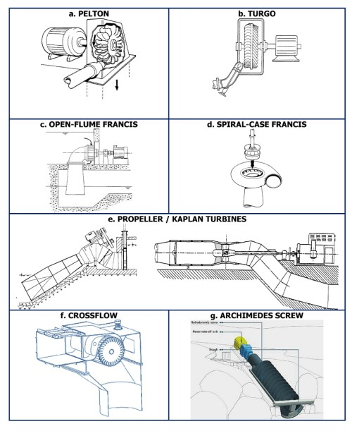 small resolution of relative efficiencies a water turbine