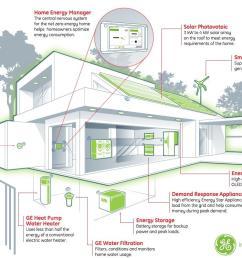 building energy management system  [ 1132 x 799 Pixel ]