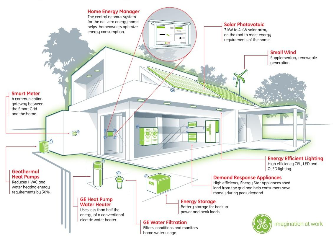 hight resolution of building energy management system