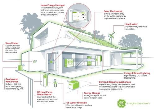 small resolution of building energy management system