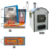 Wood Gasification furnace