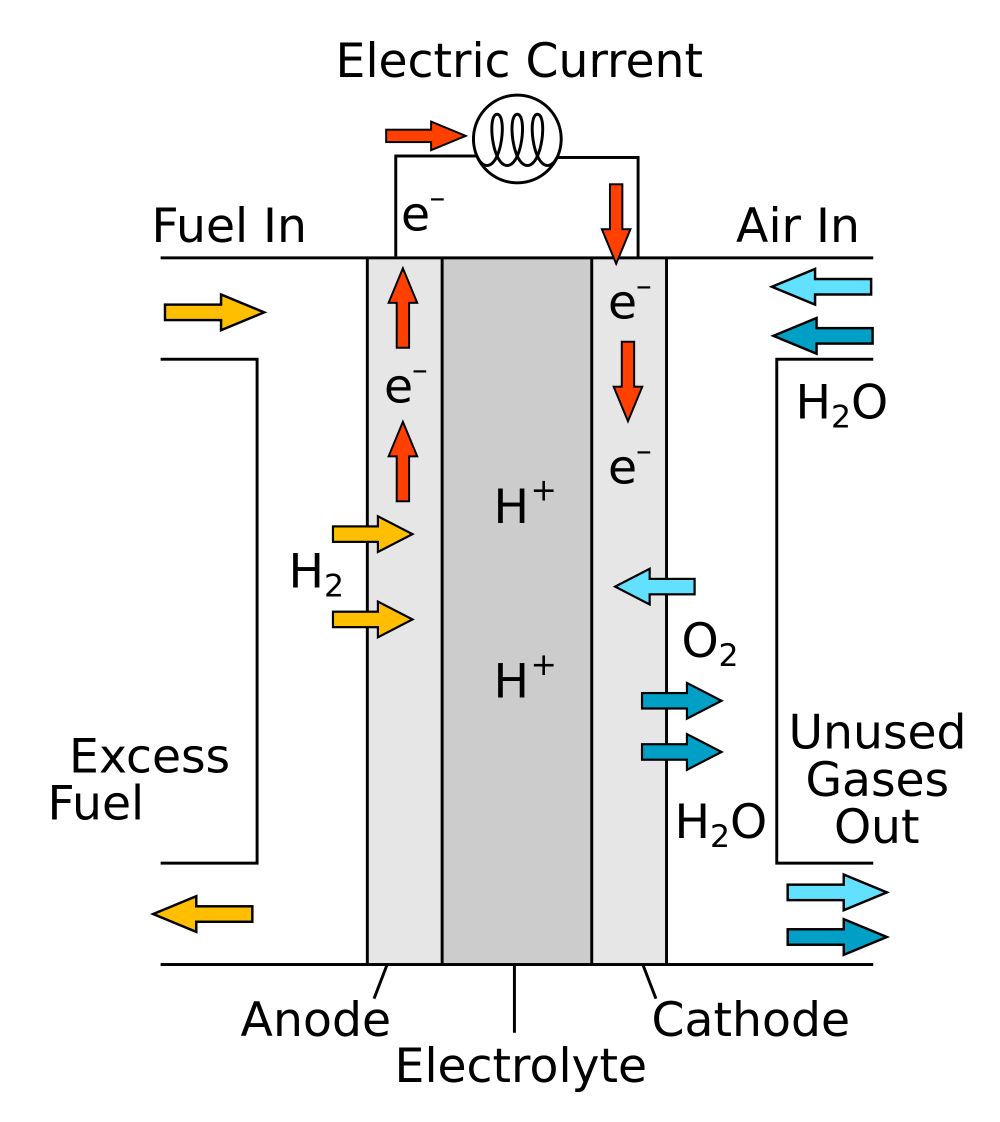 medium resolution of the hydrogen fuel cell one of the technologies hailed as a replacement for gasoline as an energy source for cars was discovered in principle by christian