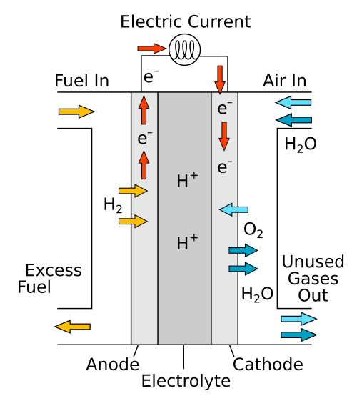 small resolution of the hydrogen fuel cell one of the technologies hailed as a replacement for gasoline as an energy source for cars was discovered in principle by christian
