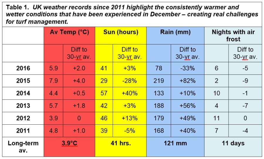 December weather averages