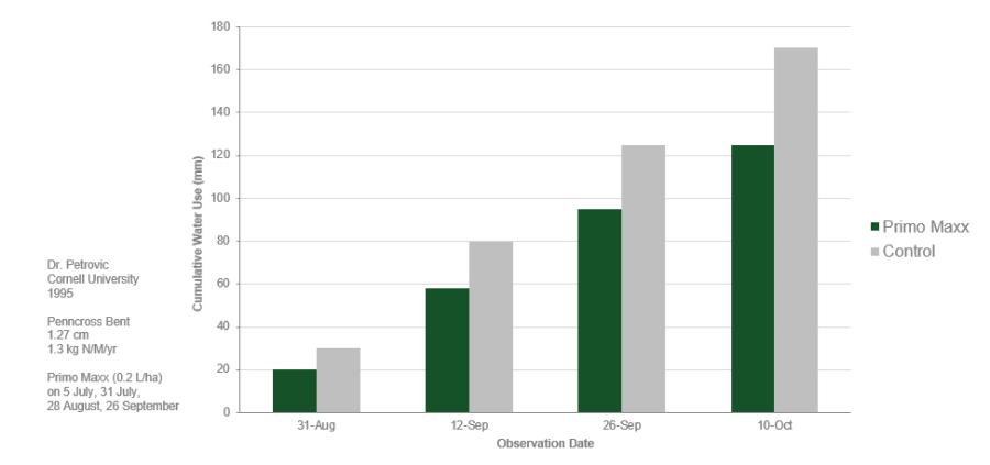 Cumulative water use over a season