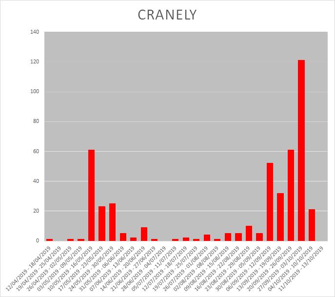 Acelepryn Cranefly