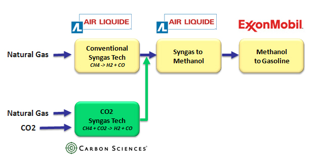 LanzaTech in CO2-to-acetic acid | Green Chemicals Blog