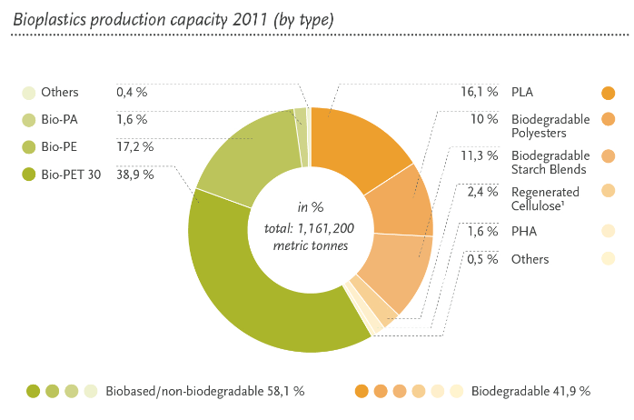 Strong bioplastic growth led by bio-PET | Green Chemicals Blog