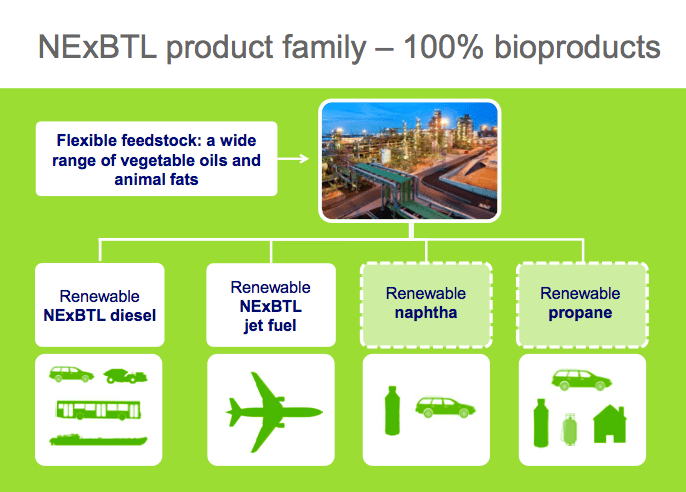 Neste Oil expands in bio-naptha | Green Chemicals Blog
