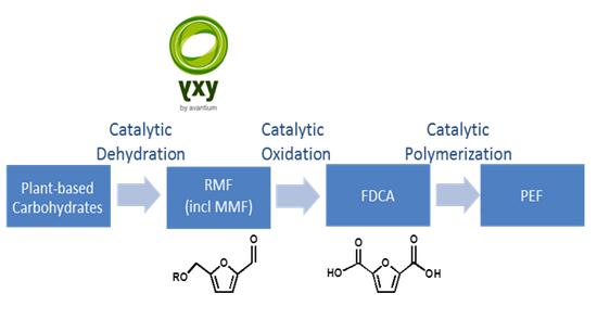 Avantium's YXY Processing Technology