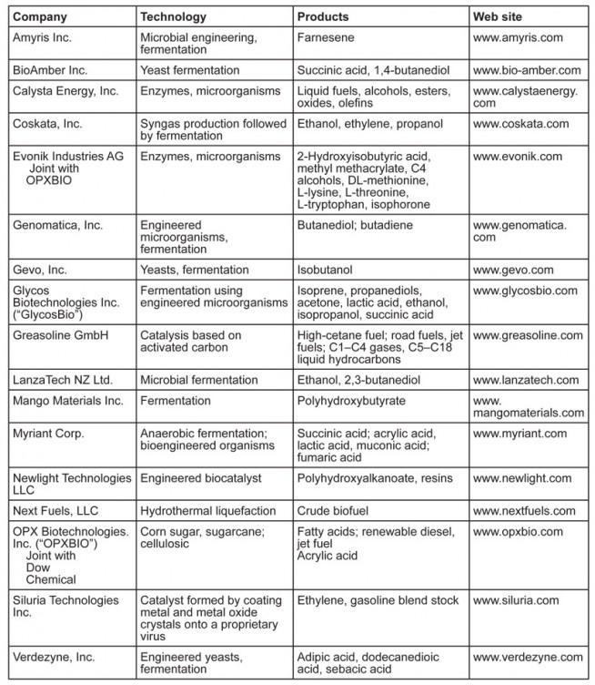 AOCS INFORM Novel Chemicals