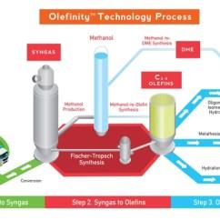 Fischer Tropsch Process Flow Diagram 1999 Jeep Wrangler Wiring Maverick Synfuels, Petrostar In Gtl Jv   Green Chemicals Blog