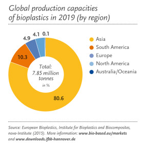 Global Prod Capacity_Regional_2019_en