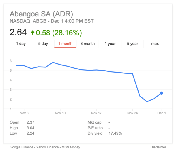Abengoa stock price