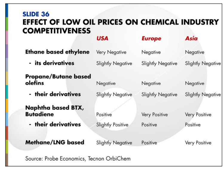 Low oil price effects by Tecnon OrbiChem