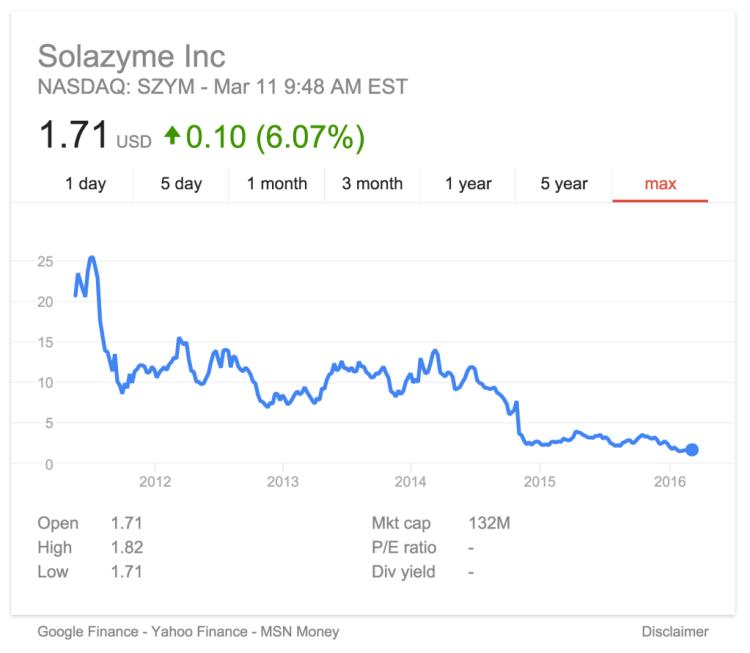Solazyme Stock