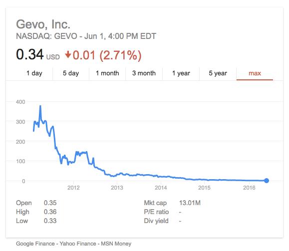 Gevo Stocks