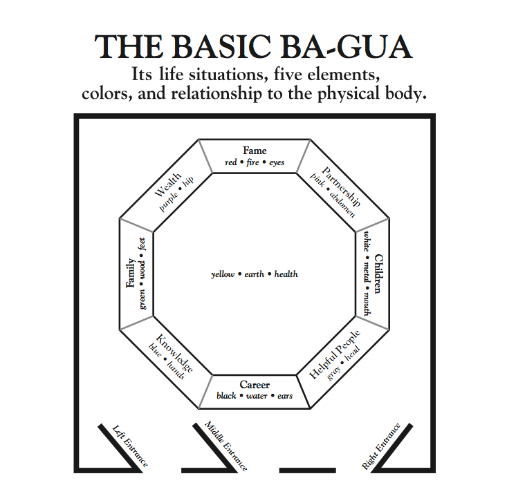 Knowledge: Feng Shui Study Tips for Home using the Ba-Gua
