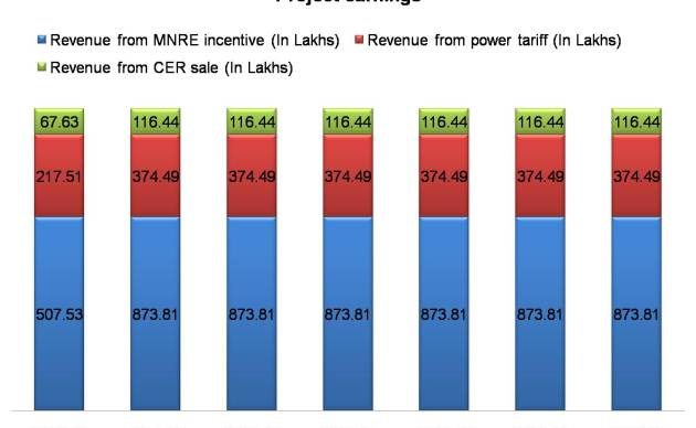 Revenue of SIIPL CDM Solar PV project