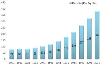 Population density graph_Census 2011