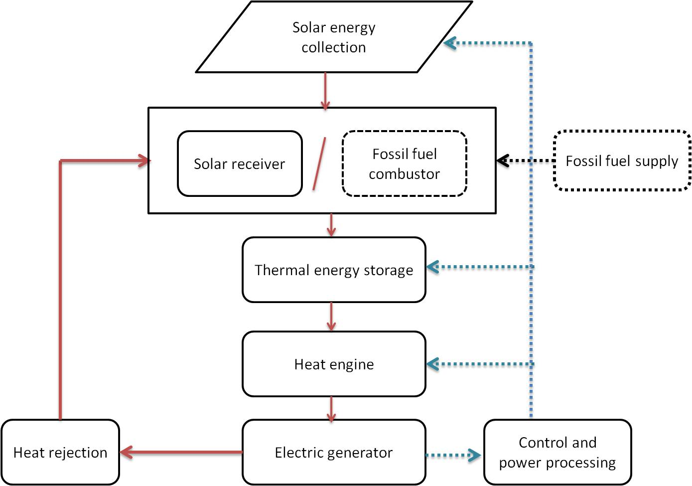 an introduction of concentrated solar power green clean guide rh greencleanguide com solar thermal power plant block diagram 1 mw solar power plant block diagram