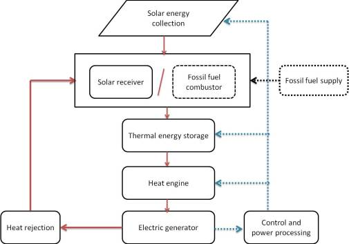 An Introduction Of Concentrated Solar Power