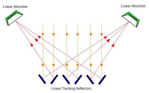 Linear Fresnel Reflector