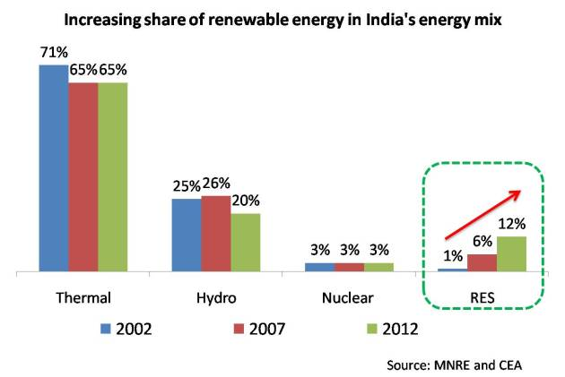 Increasing share of renewable energy in Indias energy mix