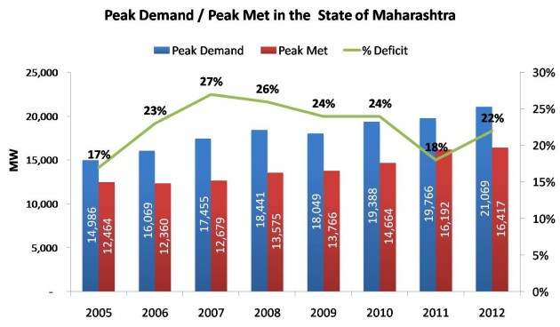Peak Demand_Peak Met in the  State of Maharashtra