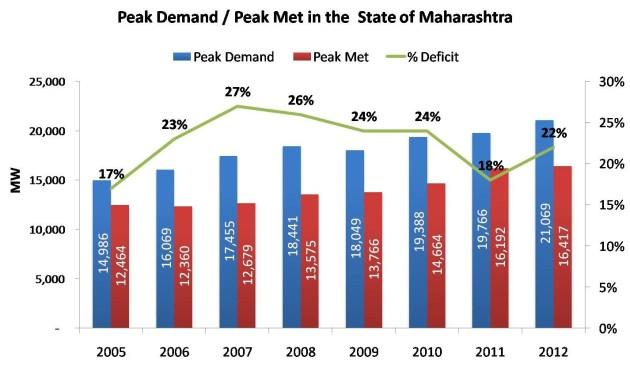 Peak Demand_Peak Met in the  State of Maharashtra