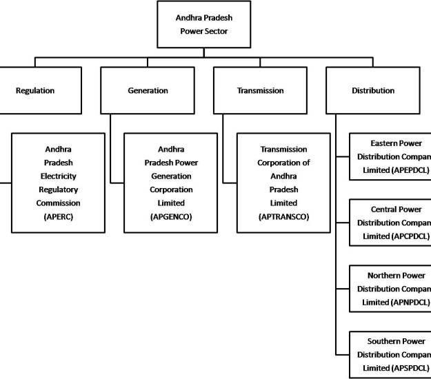 Institutional structure of Electricity sector in AP