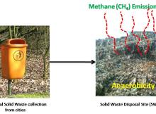 Methane emission from Solid Waste Disposal Site