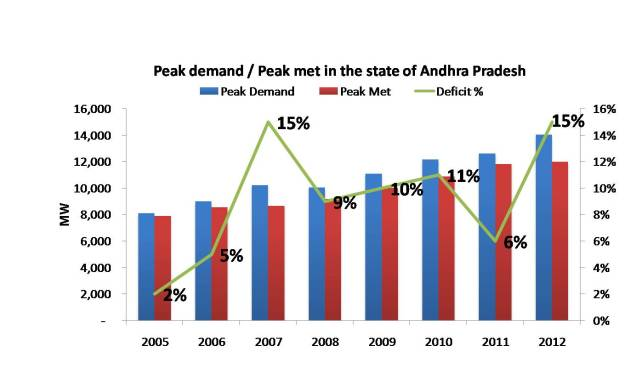Peak demand deficit for electricity in Andhra Pradesh