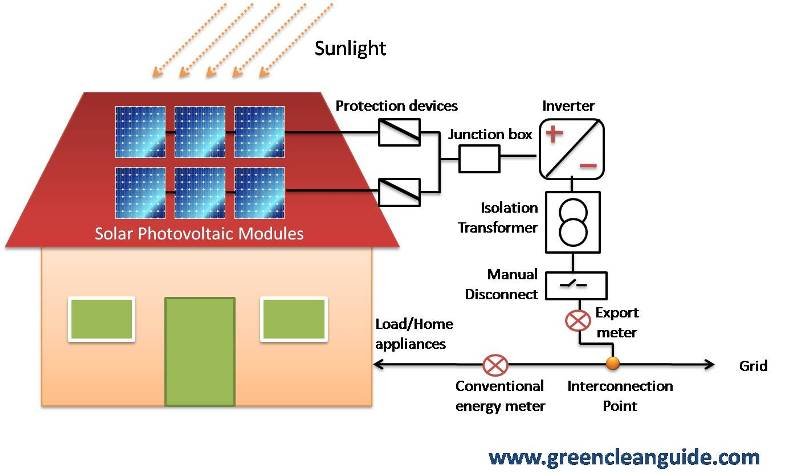 off grid solar pv wiring diagram ford flathead v8 engine 11 19 stromoeko de how interactive roof top systems work green clean guide rh greencleanguide com generation meter battery