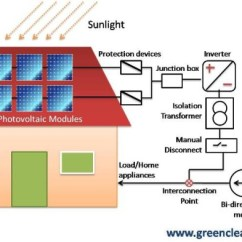 Solar Pv Wiring Diagram Jeep Wrangler Stereo How Grid Interactive Roof Top Systems Work? | Green Clean Guide