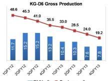 KG-D6 Gross Production