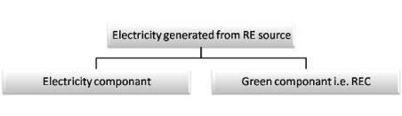 Renewable Energy Certificate _REC