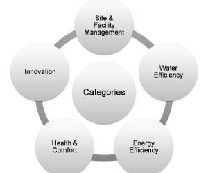 Categories of IGBC's Green Existing Buildings O&M rating system